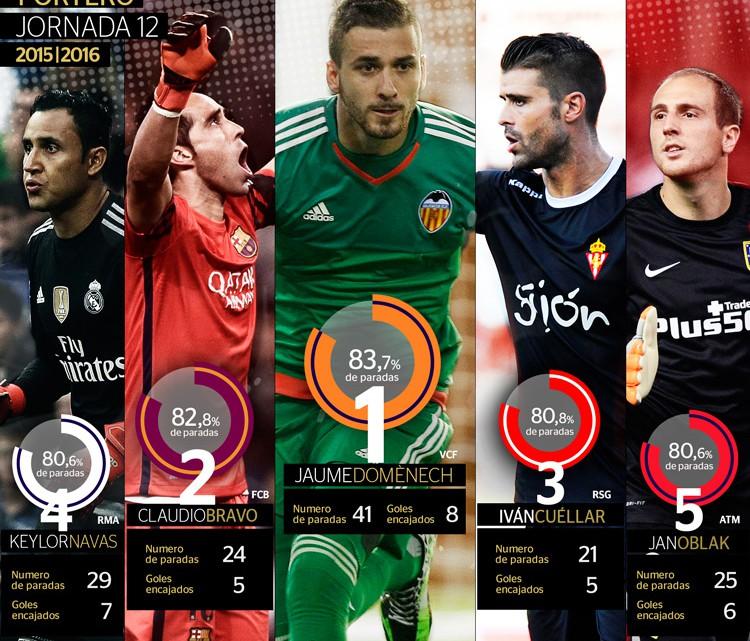 Jaume és el millor porter de la Lliga BBVA fins al moment